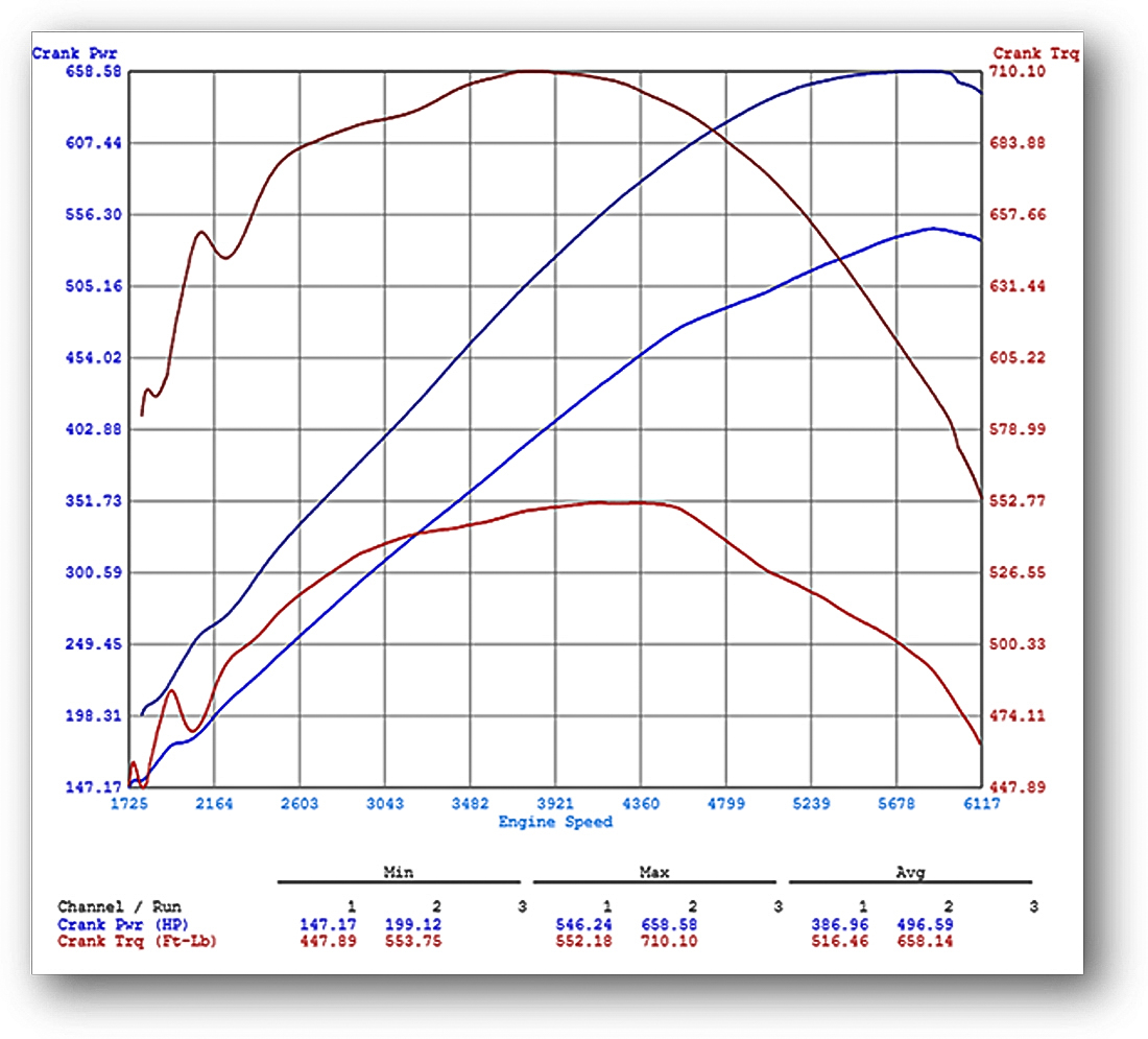 F-Type Predator Tuning Dyno Graph