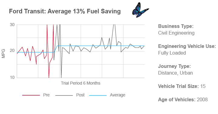 van remapping fuel economy
