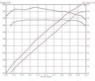 Jaguar XF 5.0 performance dyno chart