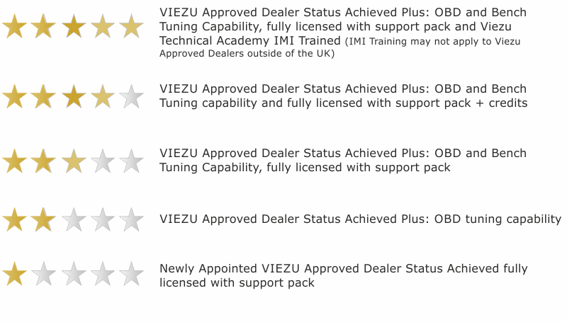 Viezu Approved Dealer Star Rating Guide