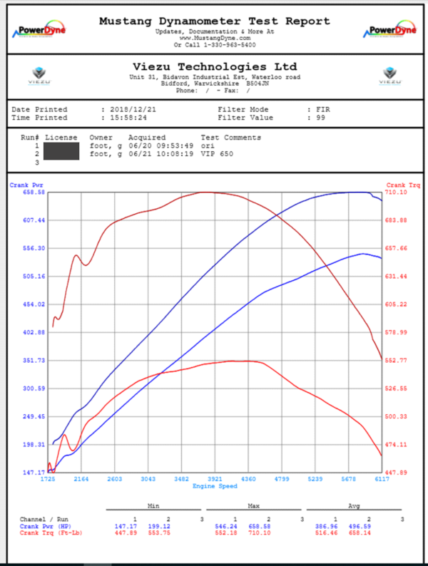 Jaguar F-Type Dyno Graph
