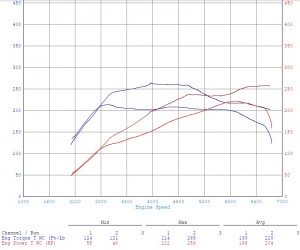 seat performance tuning remap viezu