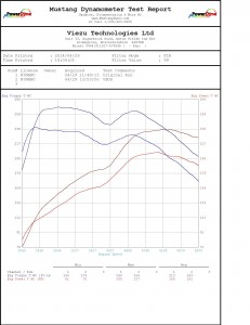 VW GOLF gti chip tune